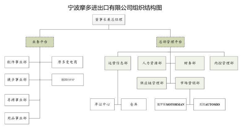组织架构图2.png